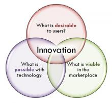 Innovation Venn Diagram #1